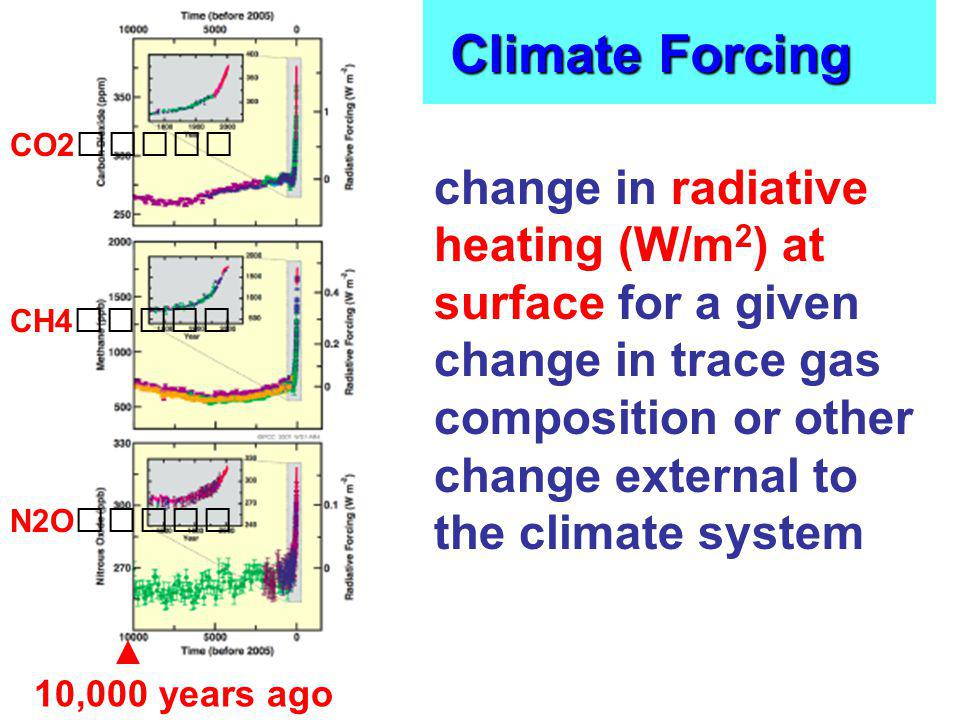 Climate Forcing CO2