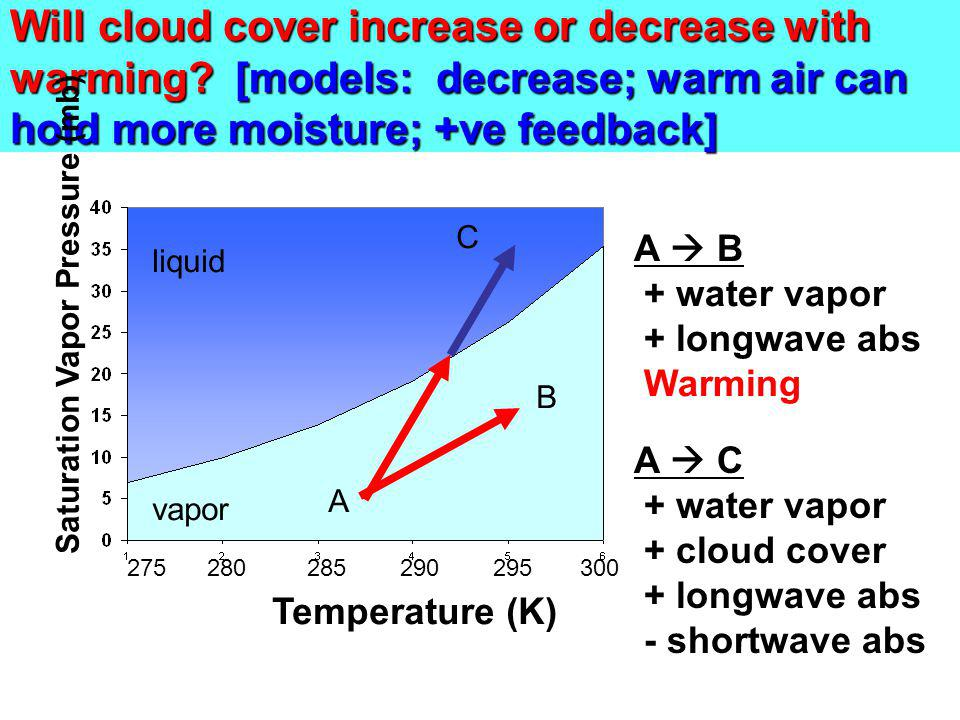 Will cloud cover increase or decrease with warming