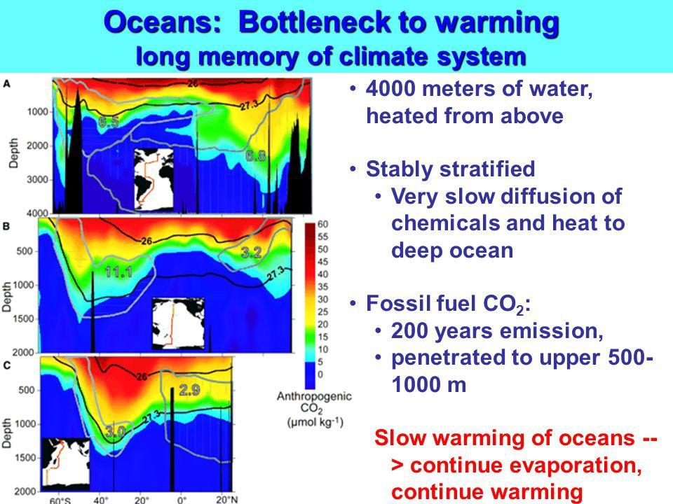 Oceans: Bottleneck to warming long memory of climate system