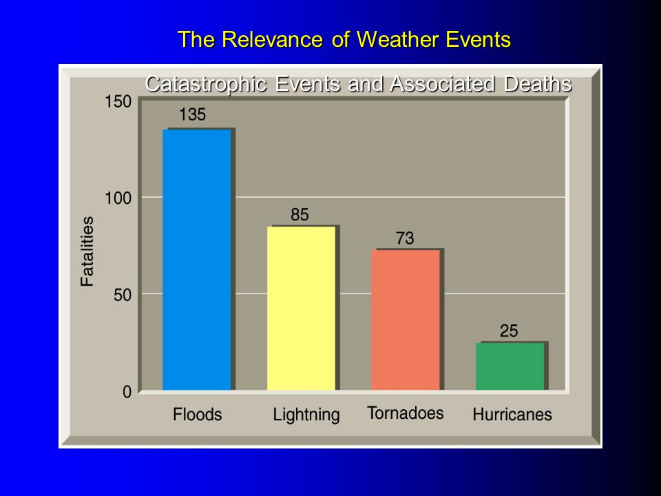The Relevance of Weather Events