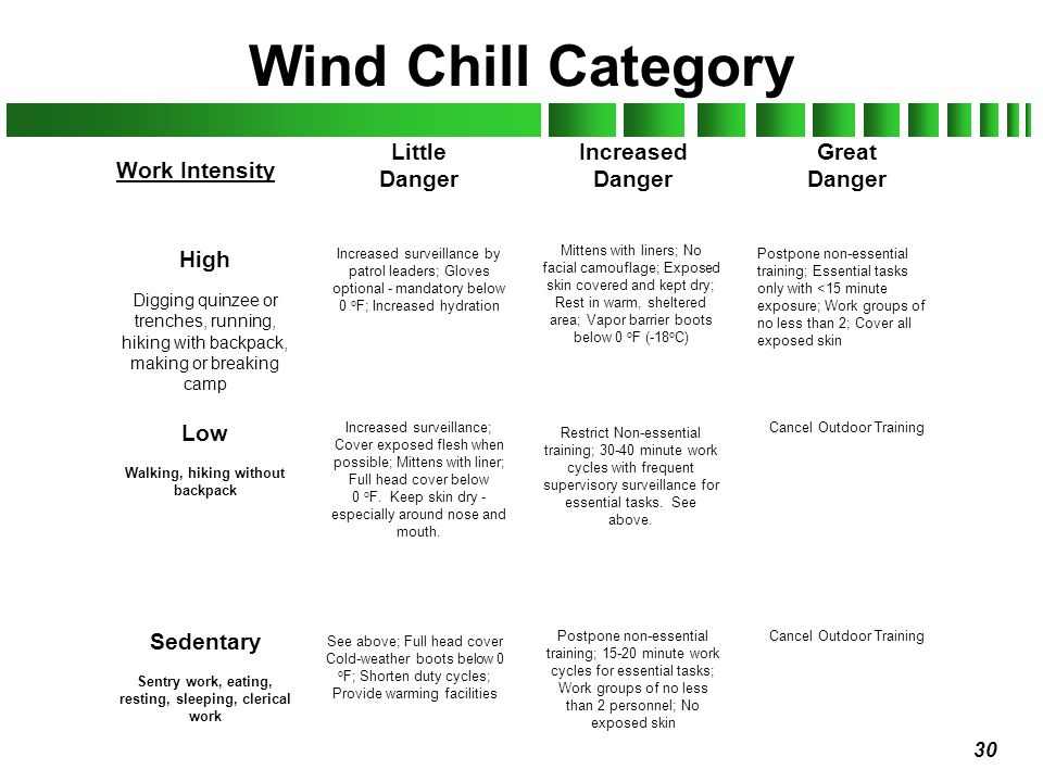 Wind Chill Category Little Danger Increased Danger Great Danger