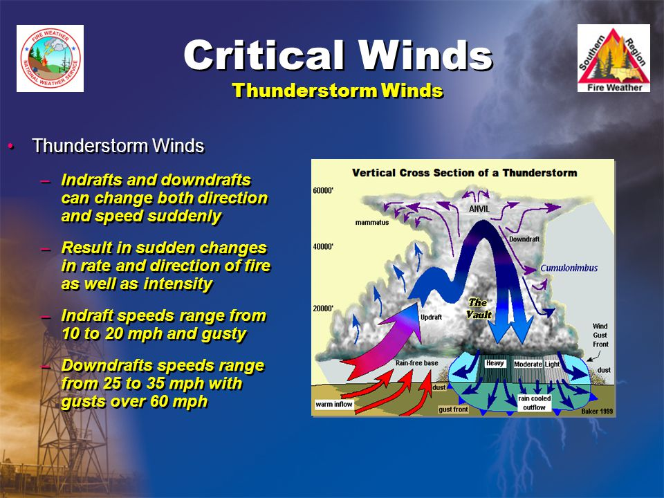 Critical Winds Thunderstorm Winds Thunderstorm Winds