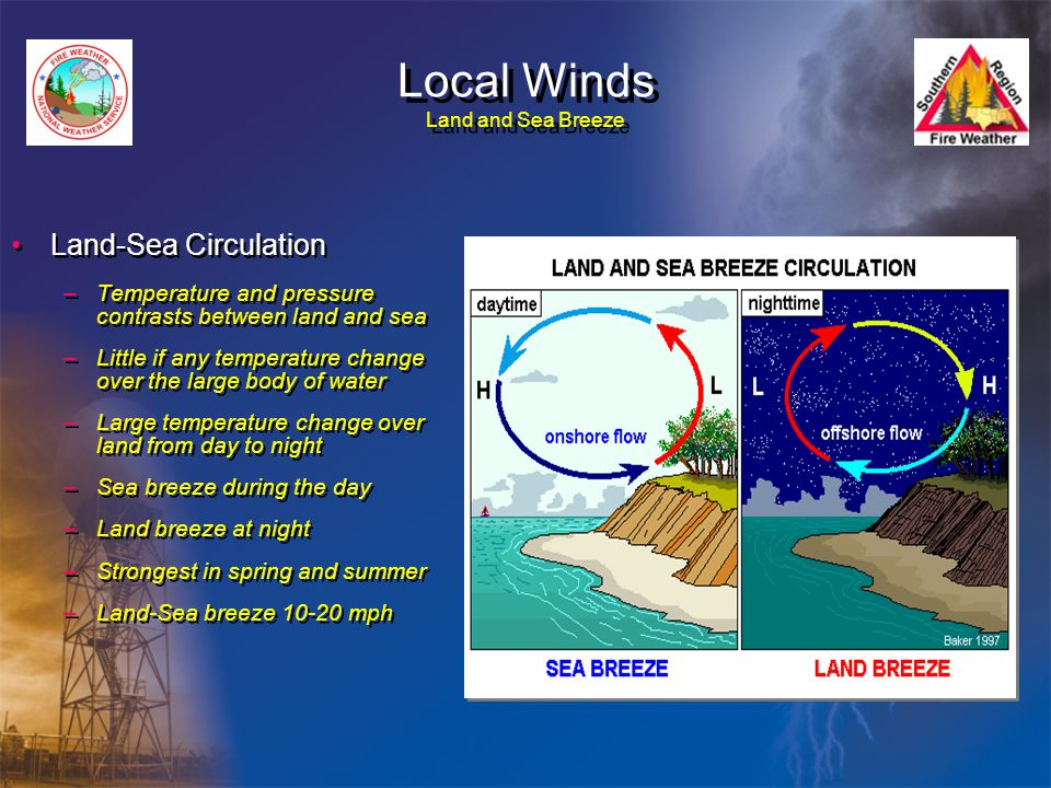 Local Winds Land and Sea Breeze
