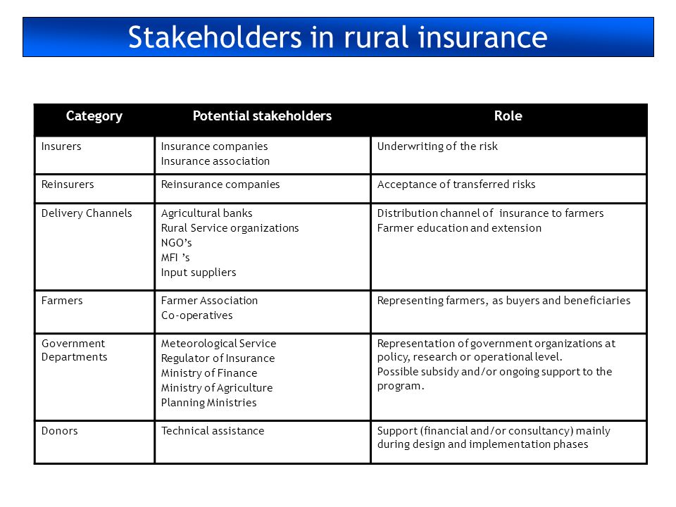 Stakeholders in rural insurance