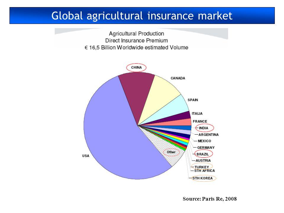 Global agricultural insurance market