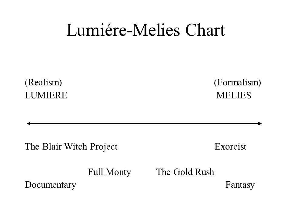 Lumiére-Melies Chart (Realism) (Formalism) LUMIERE MELIES