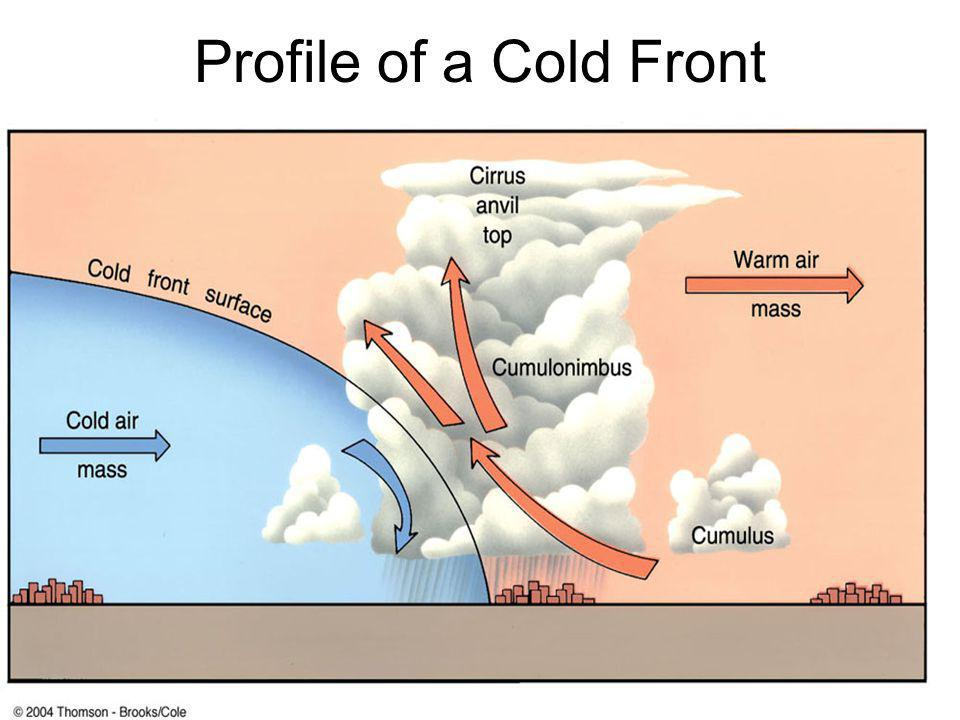 Profile of a Cold Front