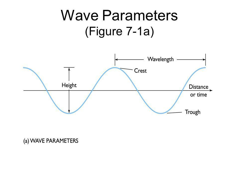 Wave Parameters (Figure 7-1a)