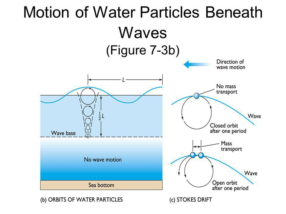 Motion of Water Particles Beneath Waves (Figure 7-3b)