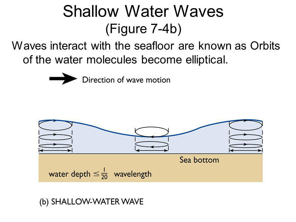 Shallow Water Waves (Figure 7-4b)
