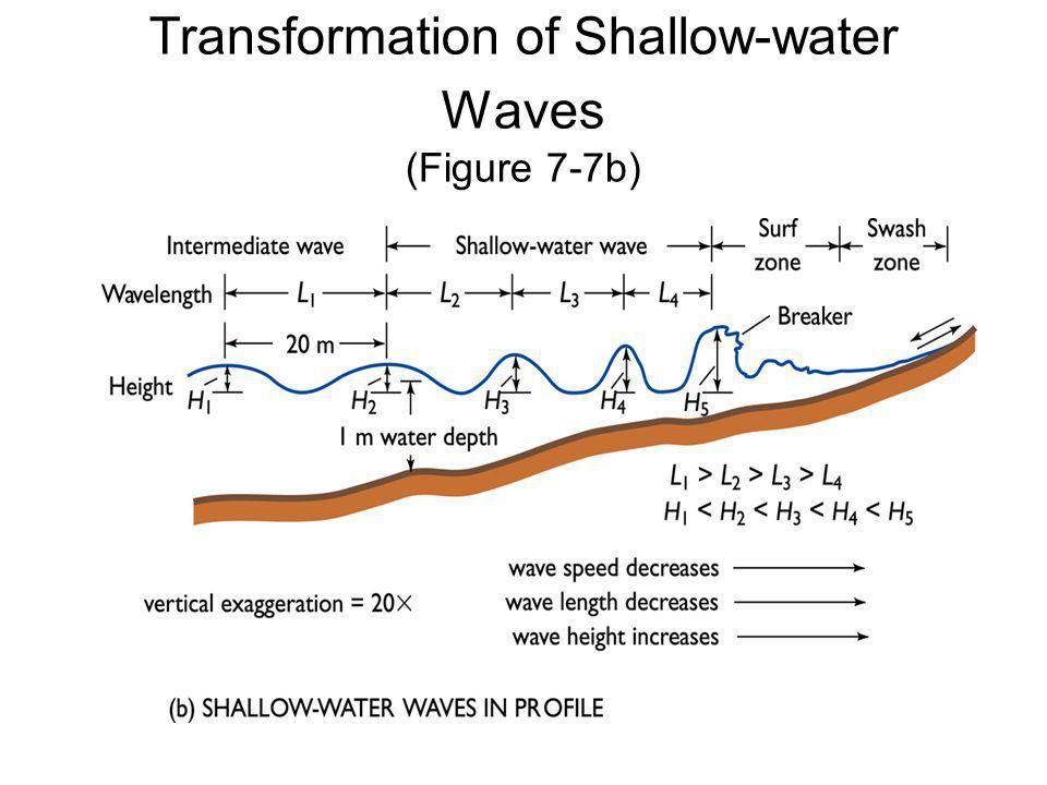 Transformation of Shallow-water Waves (Figure 7-7b)