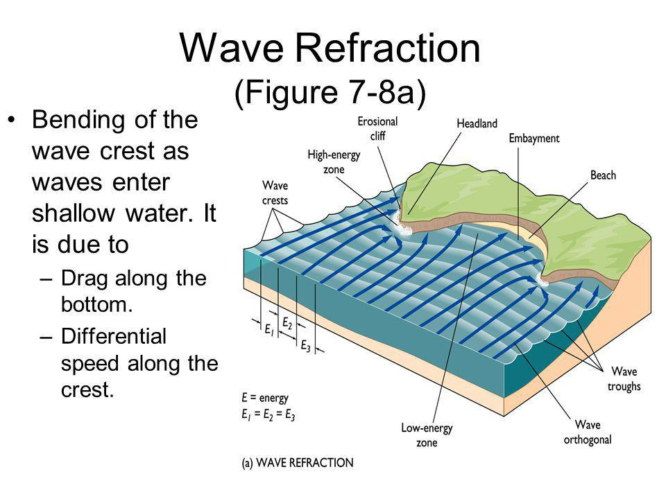 Wave Refraction (Figure 7-8a)
