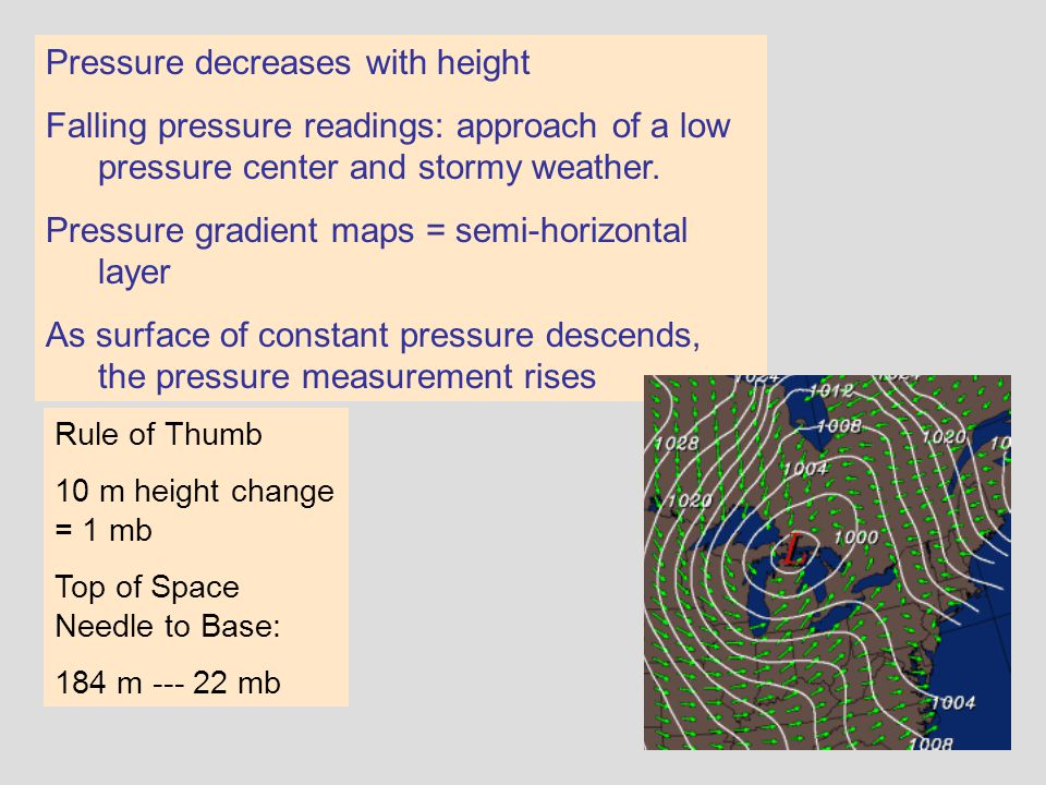 Pressure decreases with height