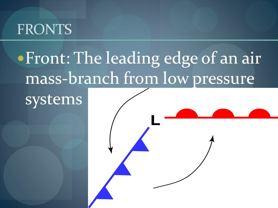 FRONTS Front: The leading edge of an air mass-branch from low pressure systems