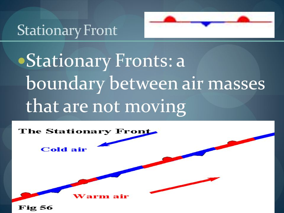 Stationary Fronts: a boundary between air masses that are not moving