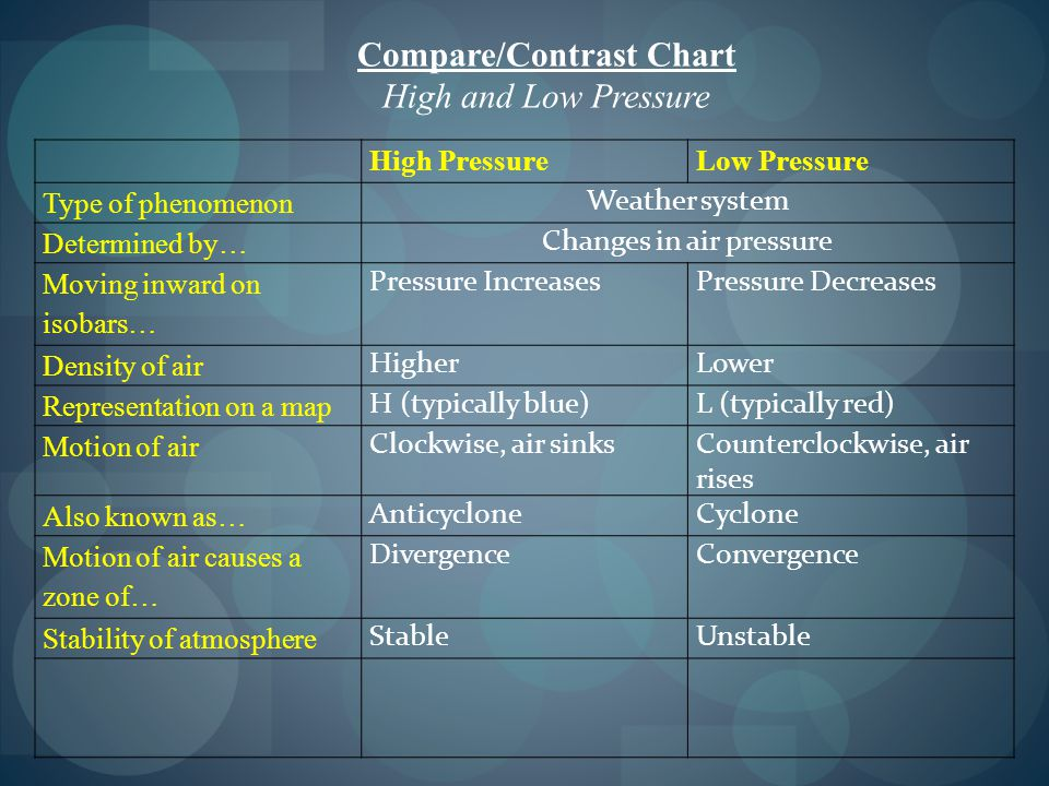 Compare/Contrast Chart High and Low Pressure