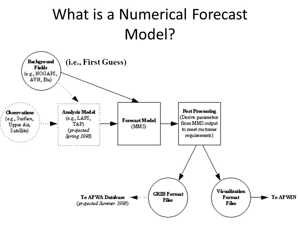 What is a Numerical Forecast Model