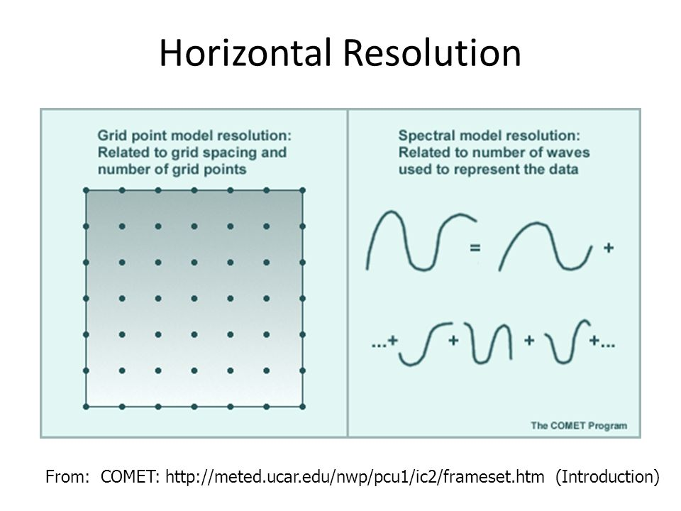 Horizontal Resolution