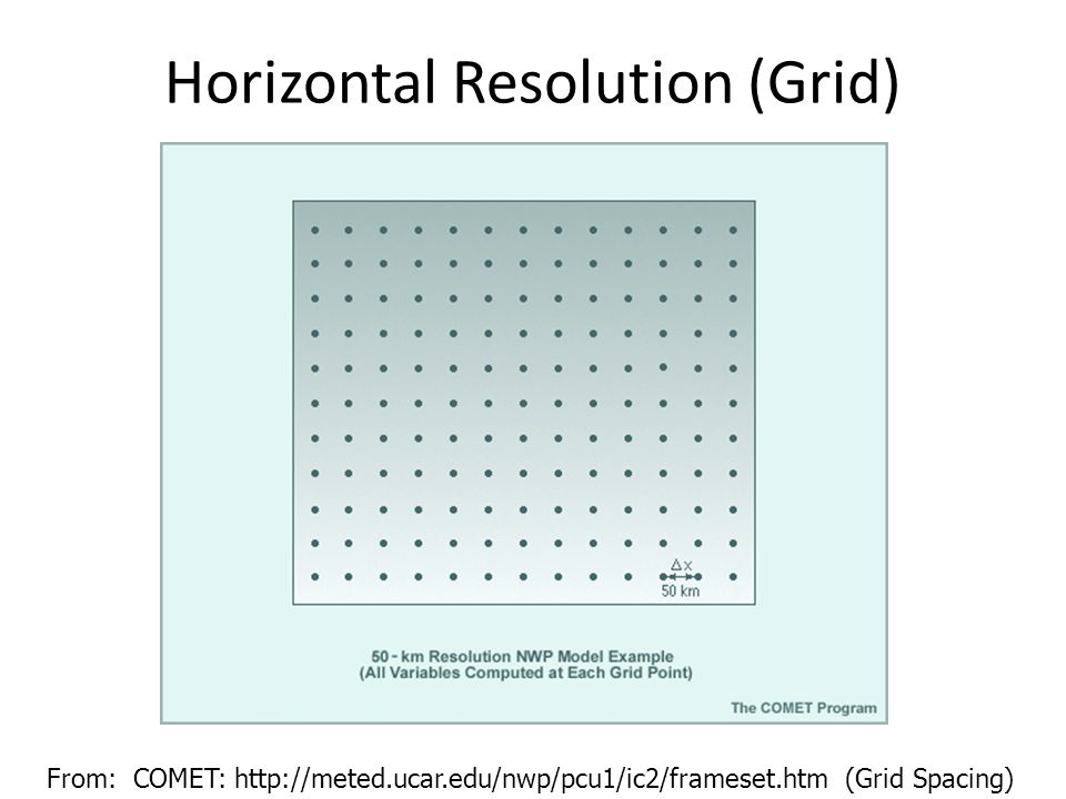 Horizontal Resolution (Grid)