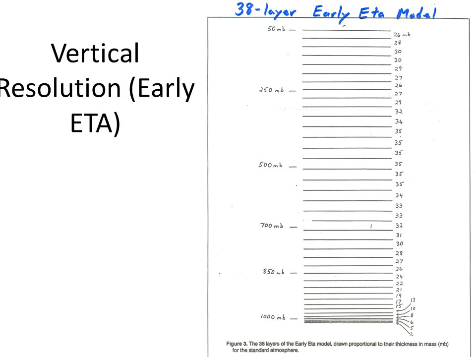 Vertical Resolution (Early ETA)