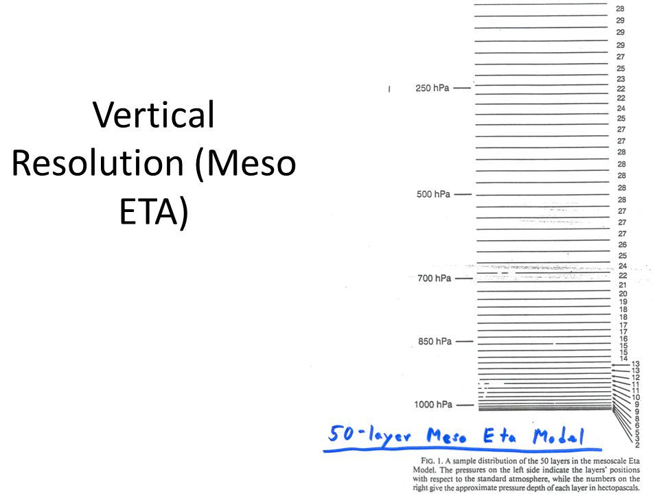 Vertical Resolution (Meso ETA)