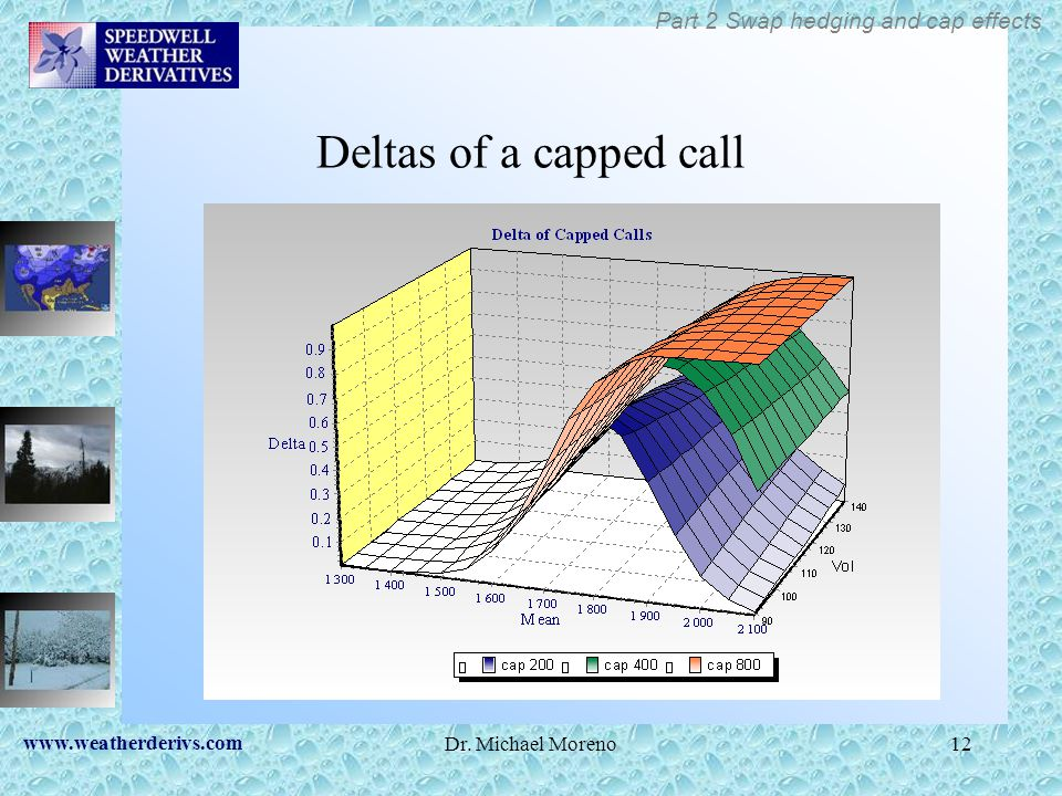 Deltas of a capped call Part 2 Swap hedging and cap effects
