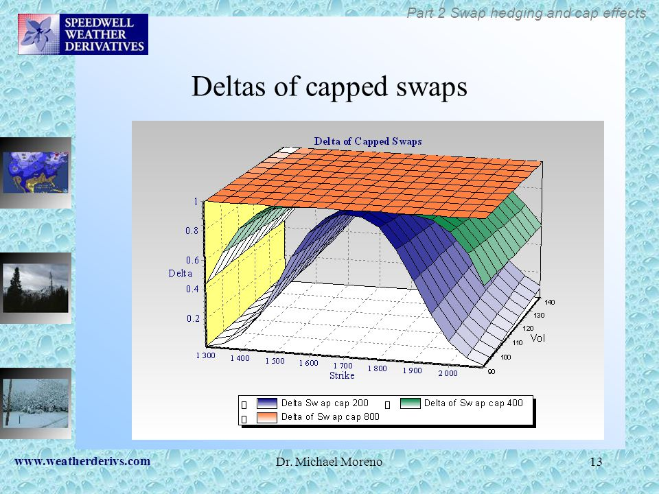 Deltas of capped swaps Part 2 Swap hedging and cap effects