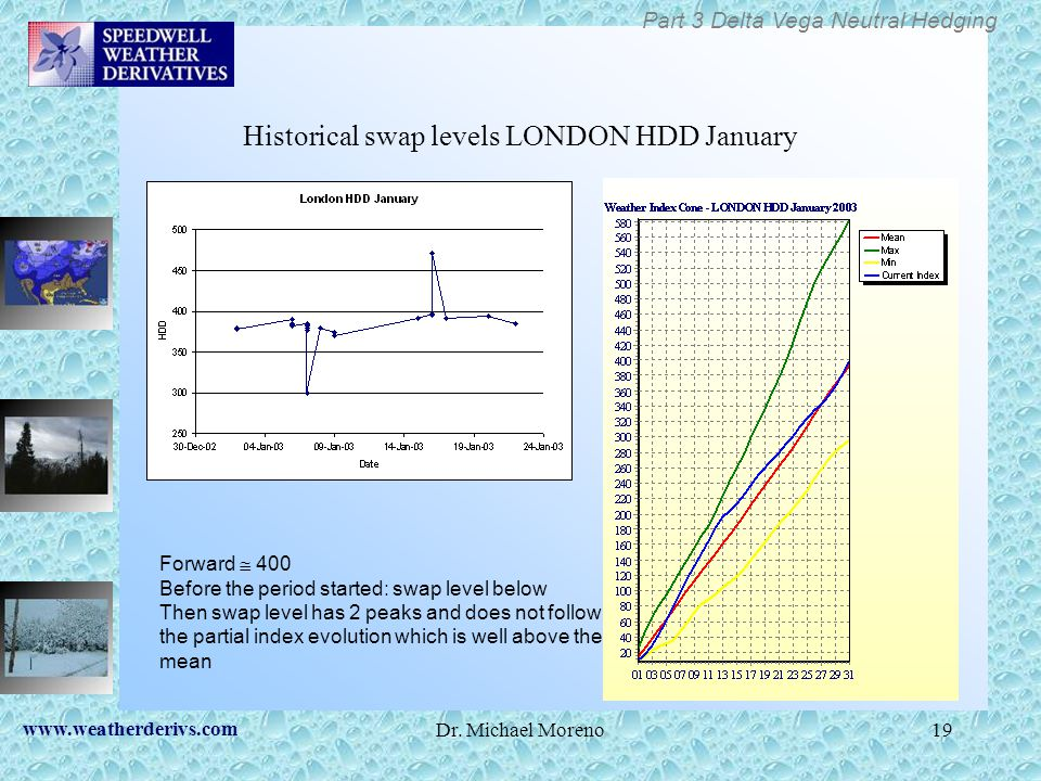 Historical swap levels LONDON HDD January