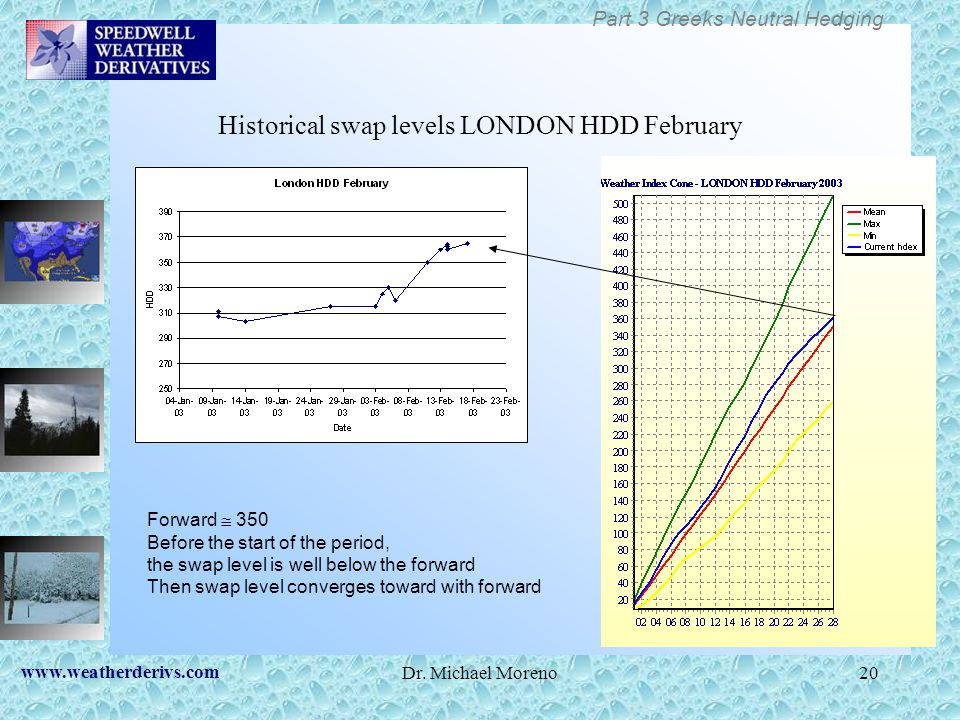 Historical swap levels LONDON HDD February