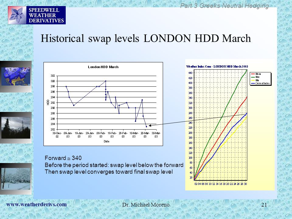 Historical swap levels LONDON HDD March