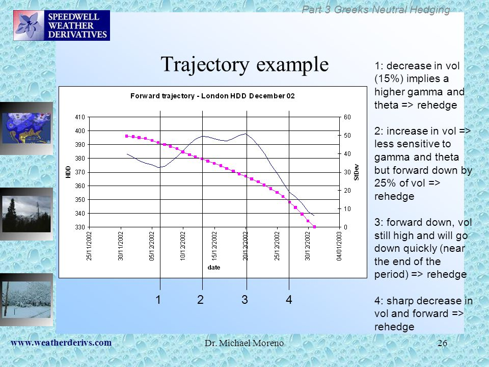 Trajectory example 1 2 3 4 Part 3 Greeks Neutral Hedging