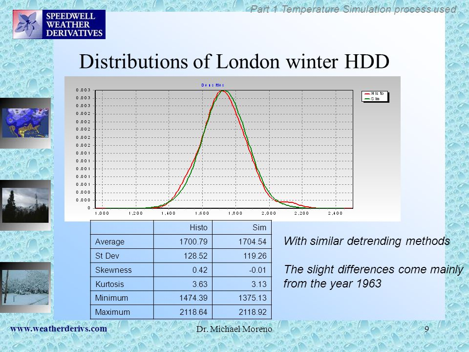 Distributions of London winter HDD