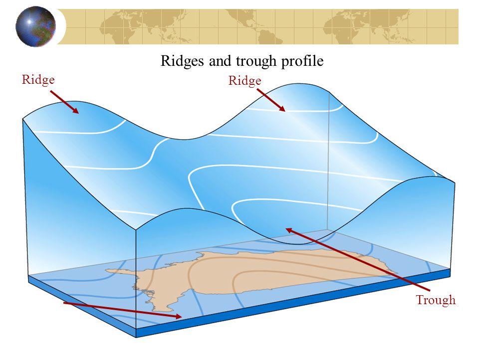 Ridges and trough profile