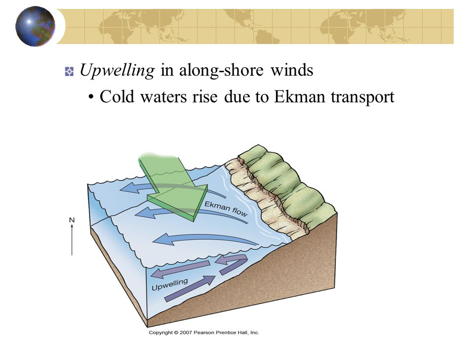 Upwelling in along-shore winds