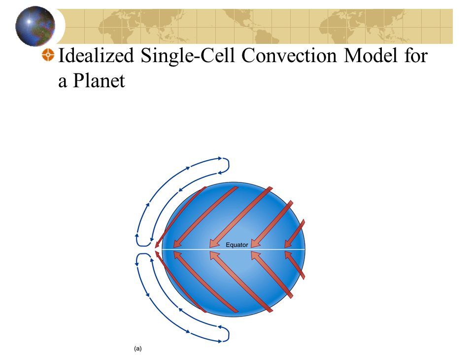 Idealized Single-Cell Convection Model for a Planet