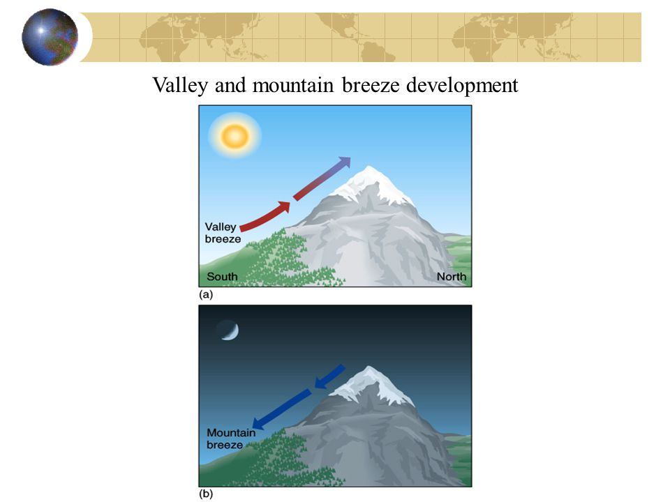 Valley and mountain breeze development