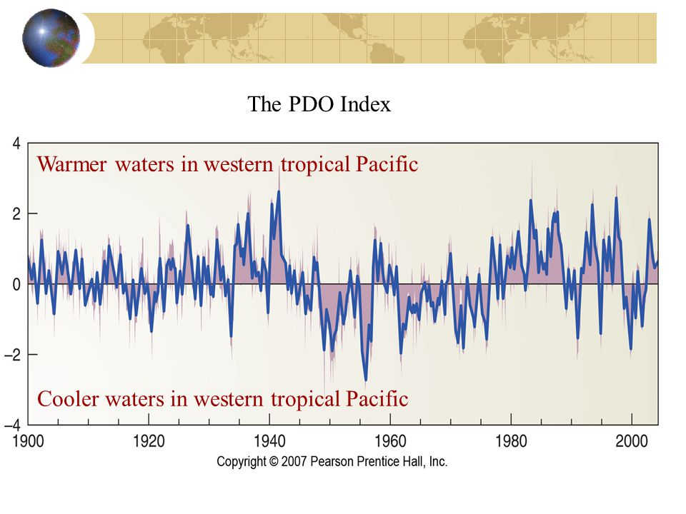 The PDO Index Warmer waters in western tropical Pacific Cooler waters in western tropical Pacific