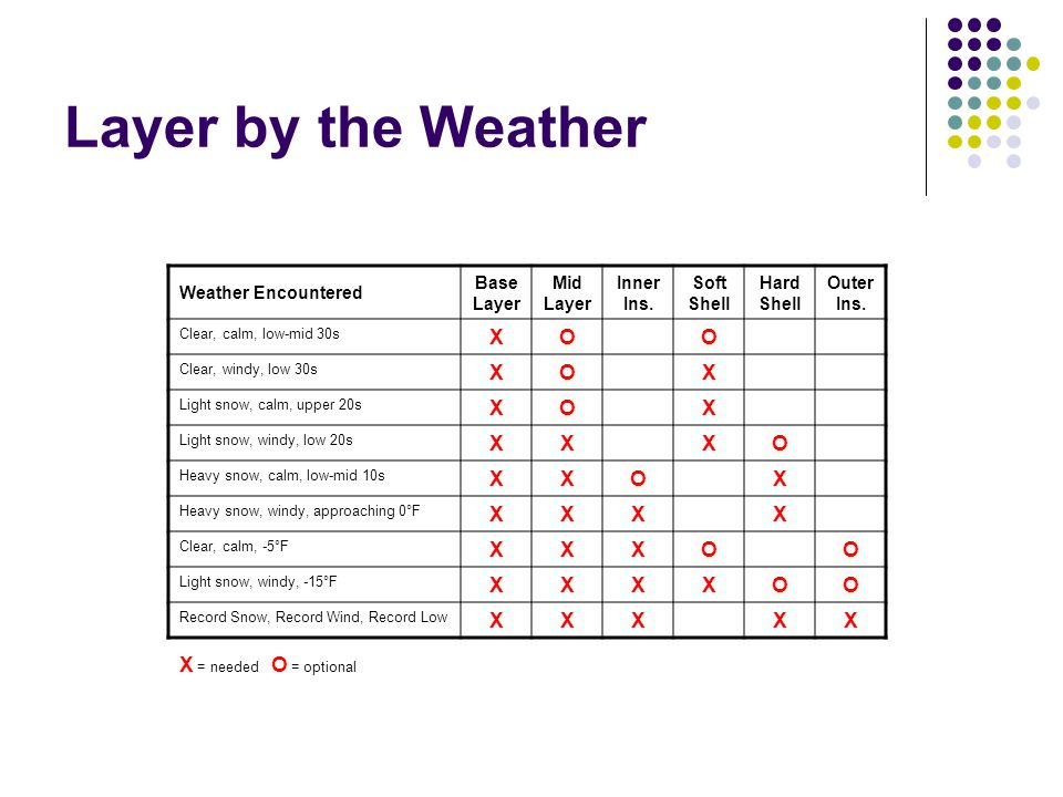 Layer by the Weather X O X = needed O = optional Weather Encountered