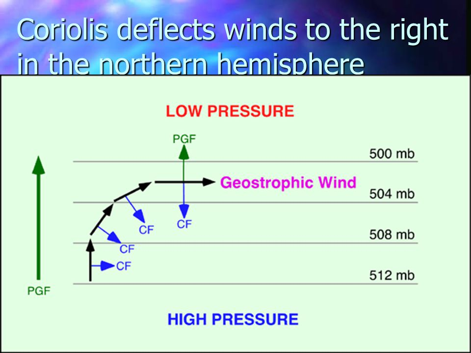Coriolis deflects winds to the right in the northern hemisphere