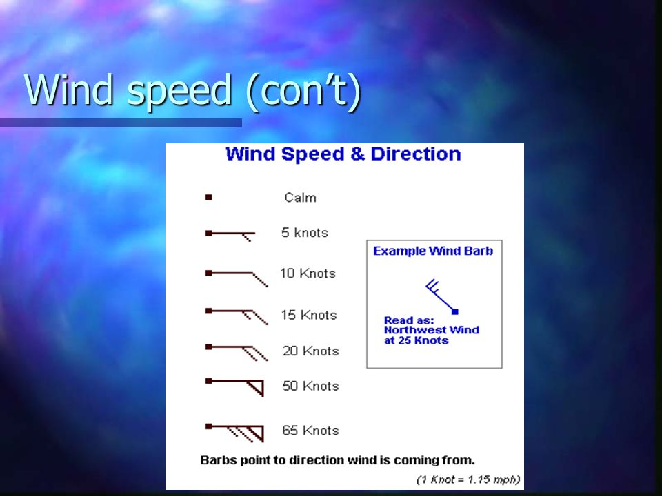 Wind speed (con't)