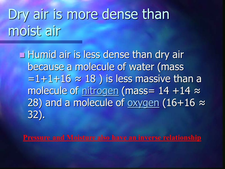 Dry air is more dense than moist air