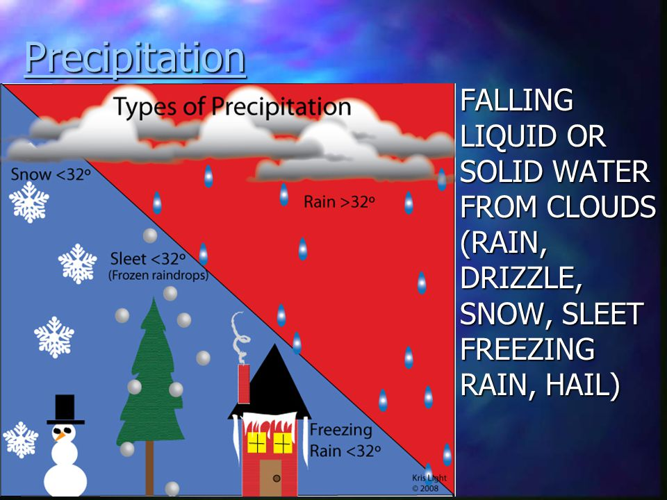Precipitation FALLING LIQUID OR SOLID WATER FROM CLOUDS (RAIN, DRIZZLE, SNOW, SLEET FREEZING RAIN, HAIL)