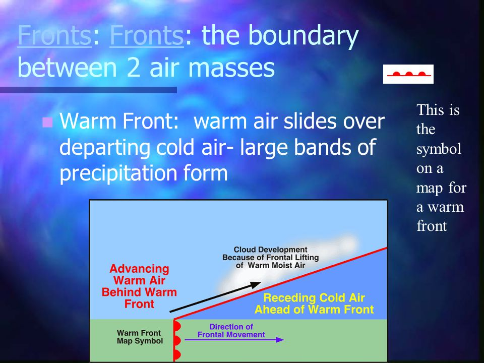 Fronts: Fronts: the boundary between 2 air masses