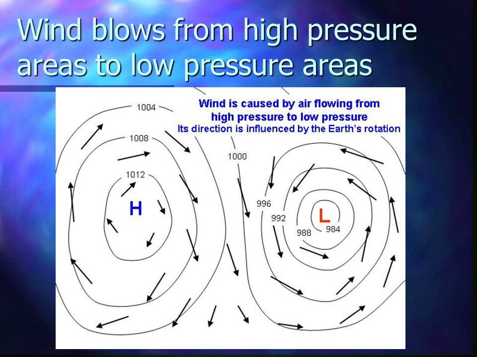 Wind blows from high pressure areas to low pressure areas