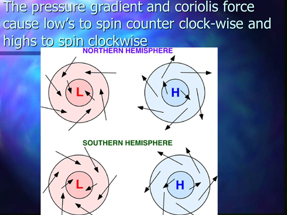 The pressure gradient and coriolis force cause low's to spin counter clock-wise and highs to spin clockwise