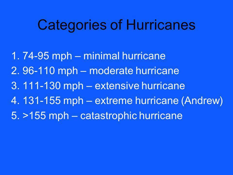 Categories of Hurricanes
