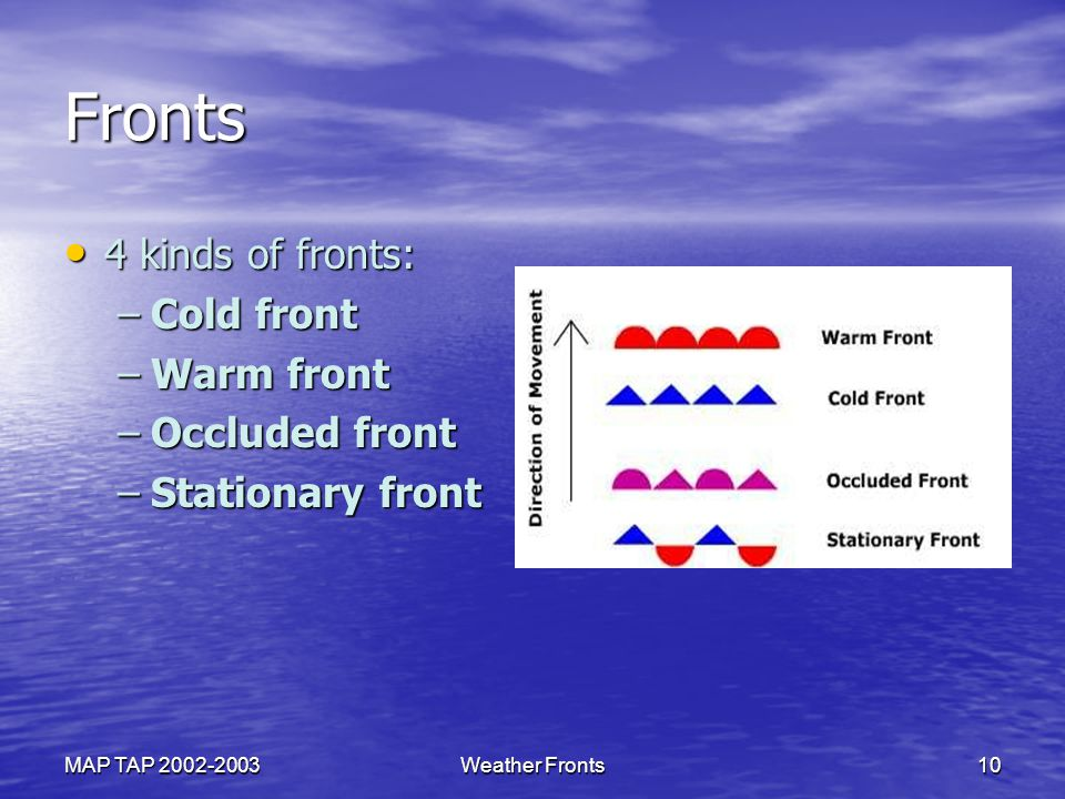 Fronts 4 kinds of fronts: Cold front Warm front Occluded front