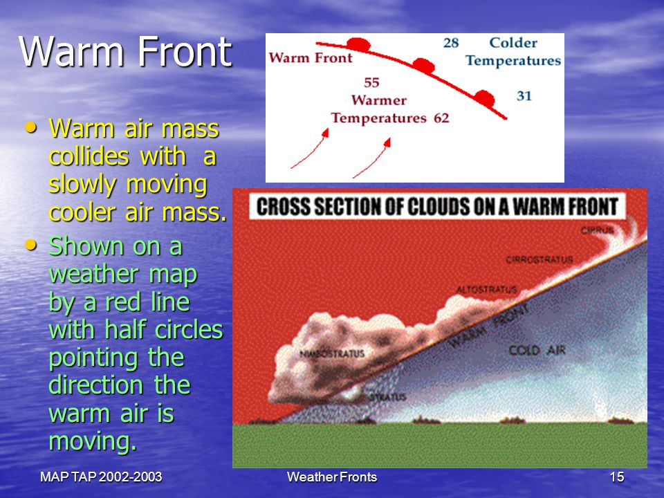 Warm Front Warm air mass collides with a slowly moving cooler air mass.