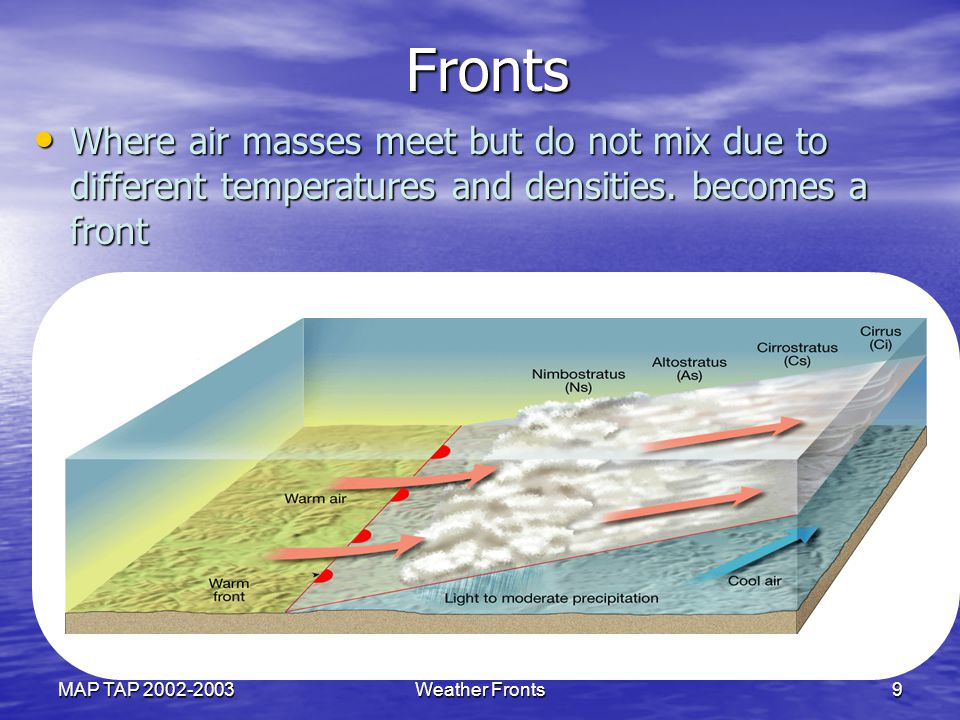 Fronts Where air masses meet but do not mix due to different temperatures and densities. becomes a front.