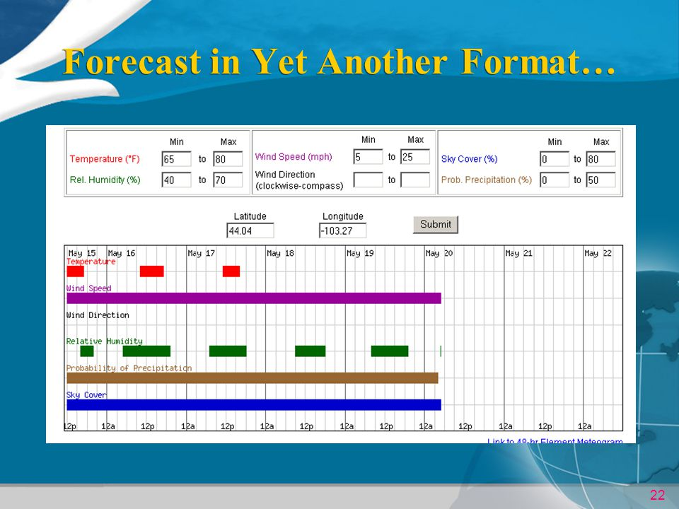 Forecast in Yet Another Format…